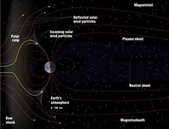 Estructura de la Magnetosfera