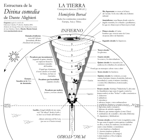 Infierno de Dante